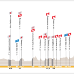 Tour of Flanders 2020 – Preview