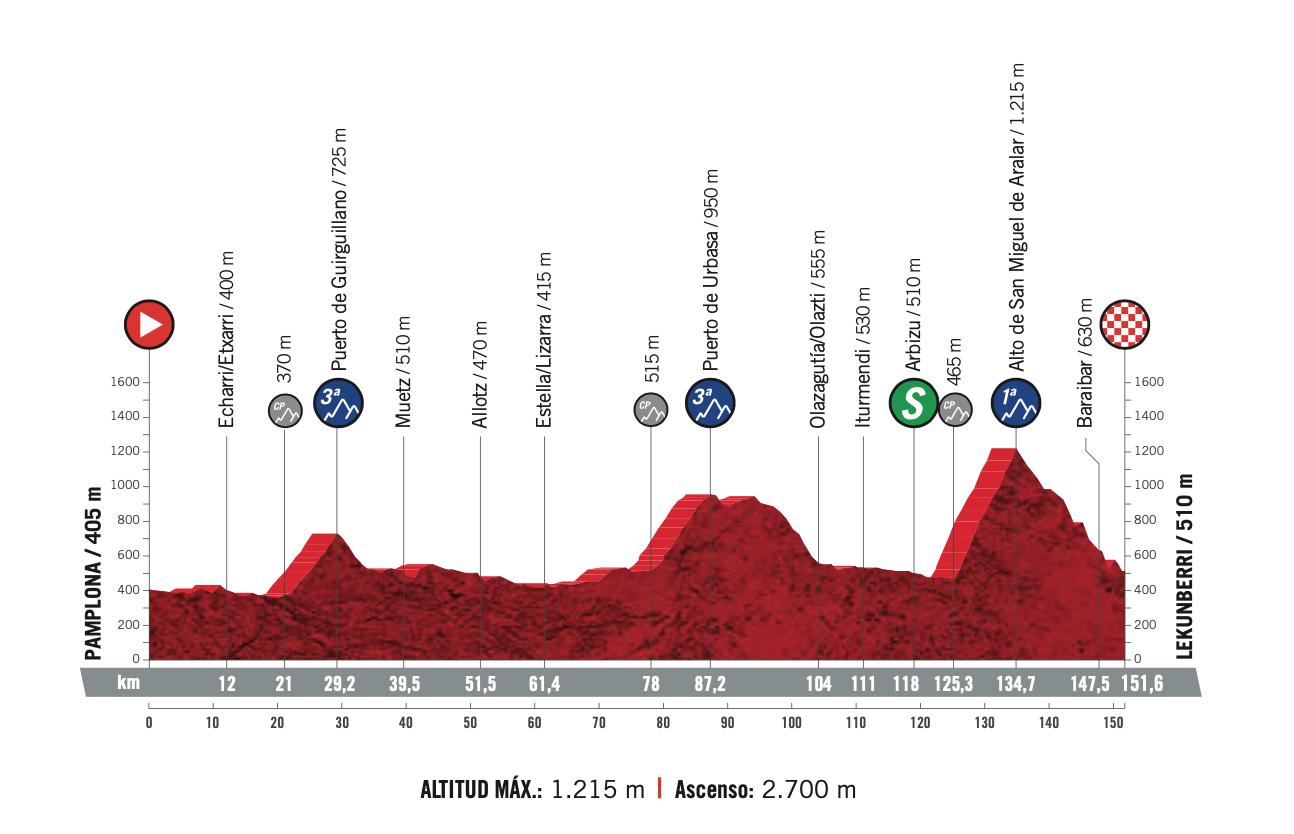 Vuelta A España 2020 Overall Preview Ciclismo Internacional