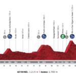 Vuelta España 2020 – Stage 2 Preview
