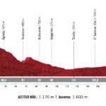 Vuelta España 2020 – Stage 4 Preview