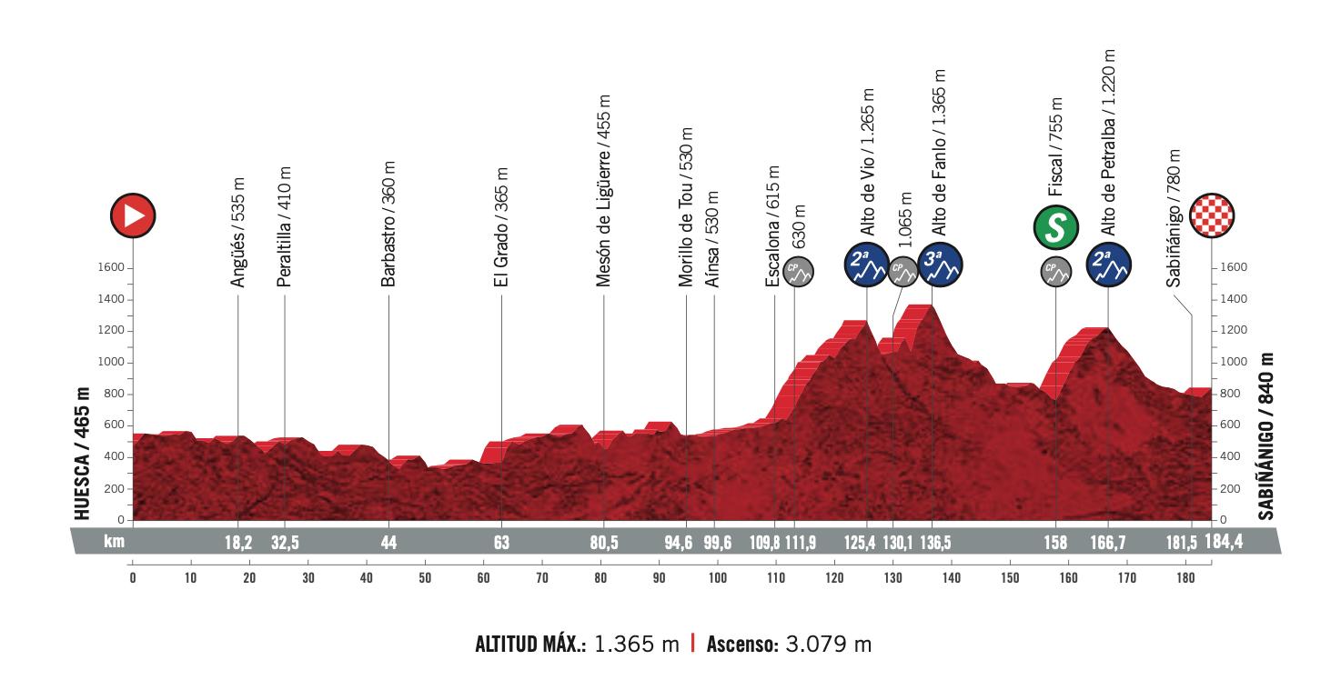 Vuelta España 2020 Stage 5 Preview Ciclismo Internacional