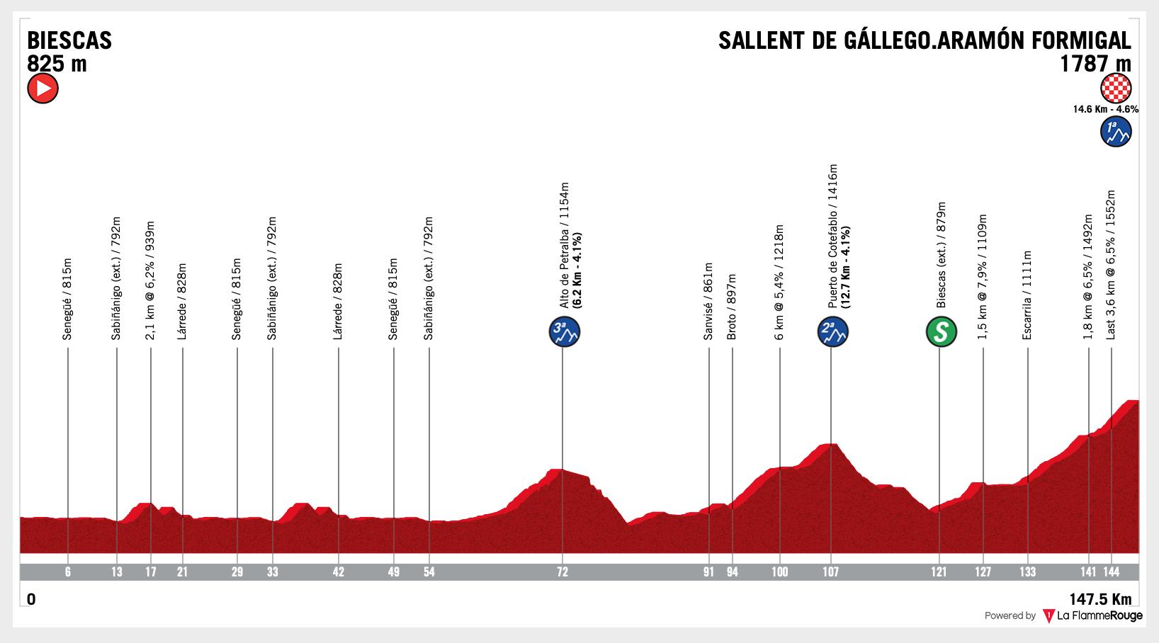 Vuelta España 2020 Stage 6 Preview Ciclismo Internacional