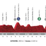 Vuelta España 2020 – Stage 7 Preview