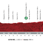 Vuelta España 2020 – Stage 9 Preview