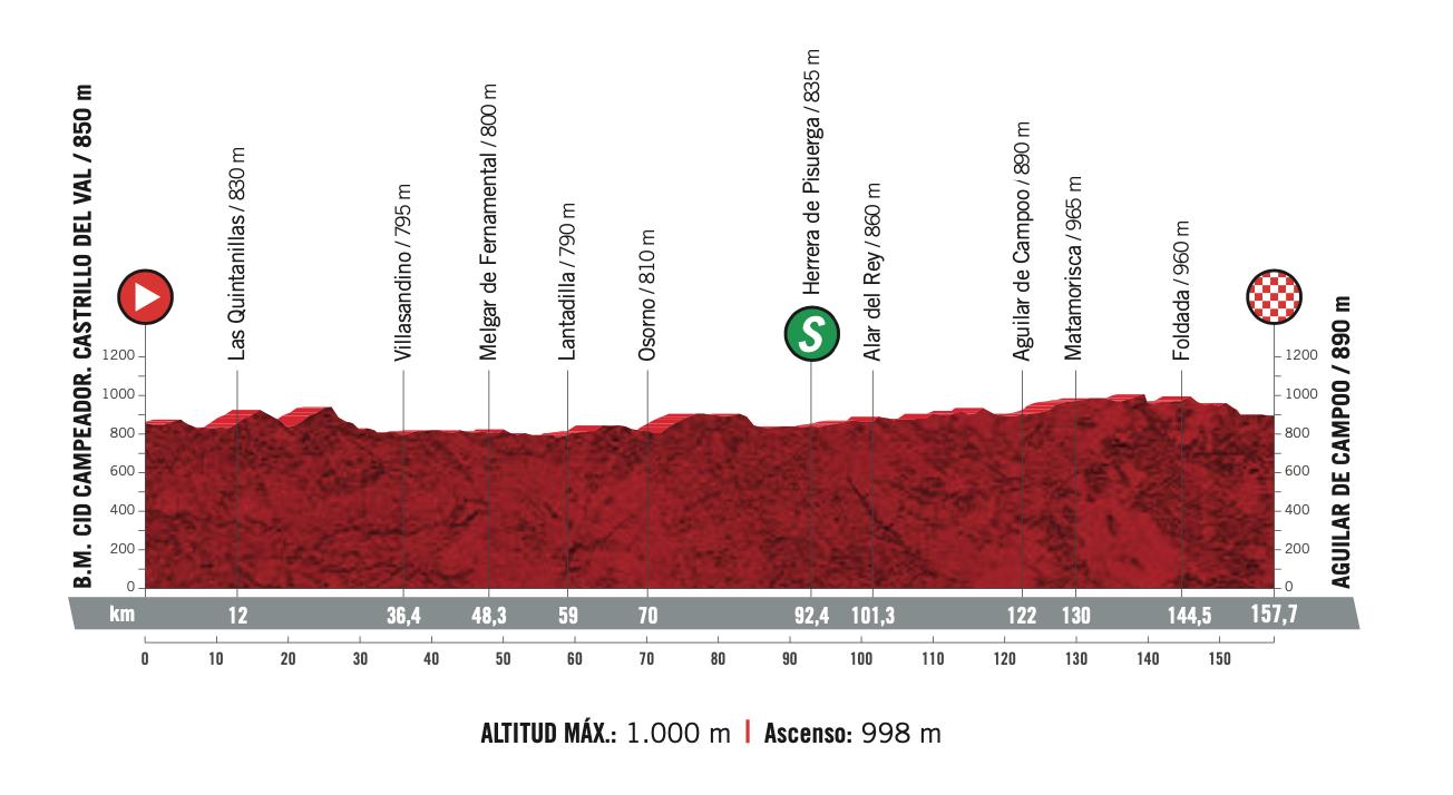 Vuelta España 2020 Stage 9 Preview Ciclismo Internacional