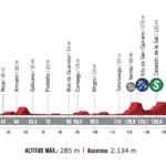 Vuelta a España 2020 – Previa etapa 10