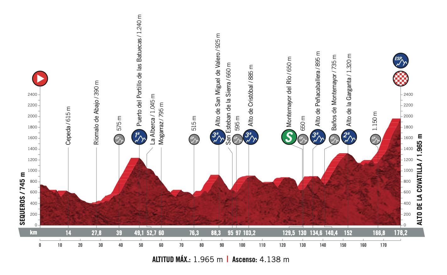 Vuelta España 2020 Stage 17 Preview Ciclismo Internacional