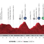 Vuelta España 2020 – Stage 16 Preview