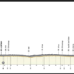 UAE Tour 2021 – Stage 3 preview