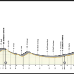 UAE Tour 2021 – Stage 5 preview