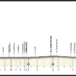 UAE Tour 2021 – Previa etapa 6