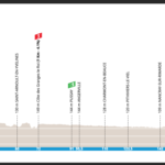 Paris Nice 2021 – Stage 2 Preview