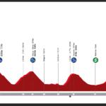 Vuelta al País Vasco 2021 – Previa etapa 6