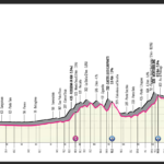 Giro d´Italia 2021 – Stage 4 Preview