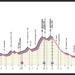Giro d´Italia 2021 – Stage 6 Preview