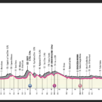 Giro d´Italia 2021 – Stage 7 Preview
