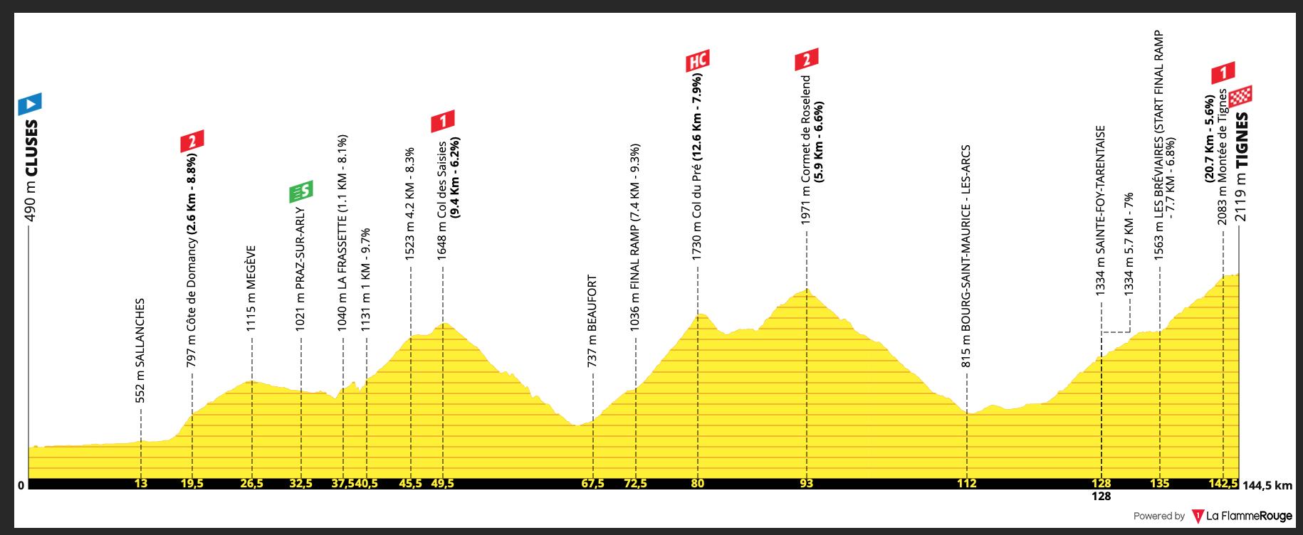 Tour De France 2021 Stage 9 Preview Ciclismo Internacional