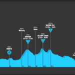Tour of Britain 2021 – Stage 6 Preview
