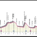 Giro dell'Emilia 2021 – Preview