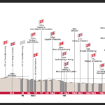 Paris Roubaix 2021 – Preview